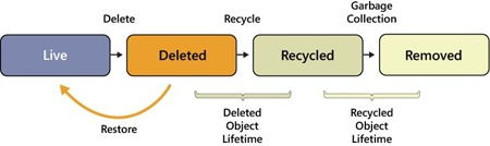 The four states of Active Directory objects when the AD Recycle Bin is enabled.