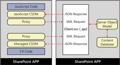 The client object model provides a programmatic interface to make web service calls against SharePoint by passing in an XML request and receiving a JSON response.